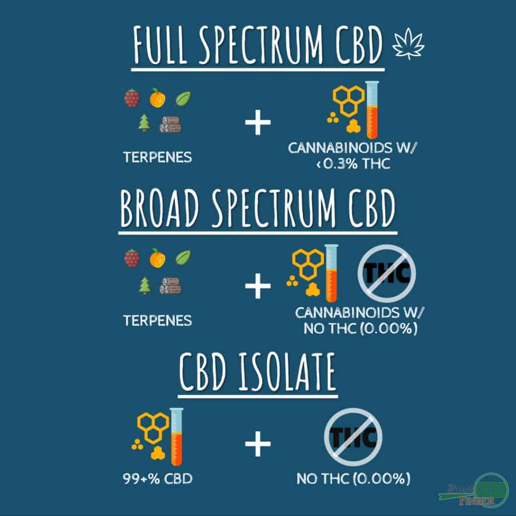 An infographic showing the differences between Full Spectrum CBD, Broad Spectrum CBD, and CBD Isoalte